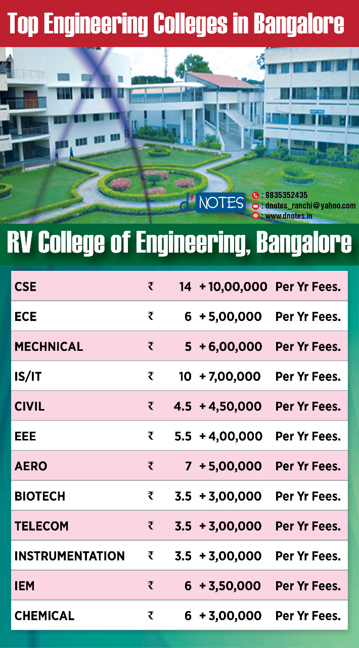 R V engineering college Bangalore Fee